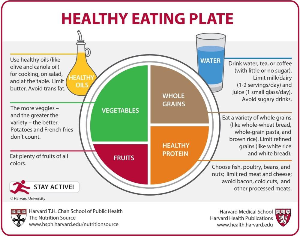 HealthyEatingPlate